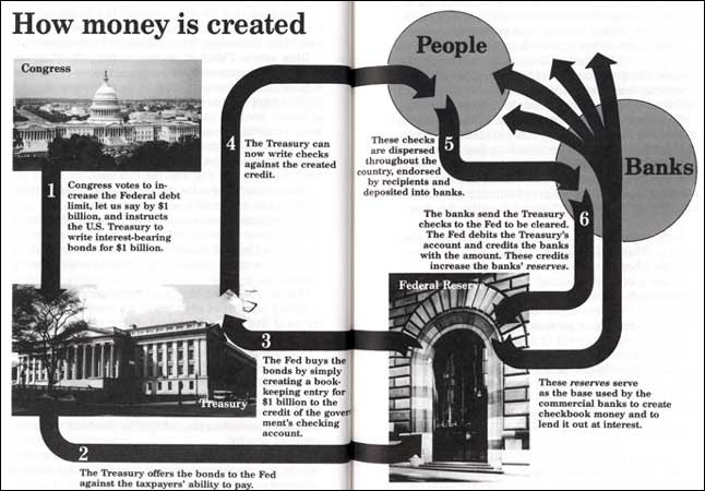money-creation